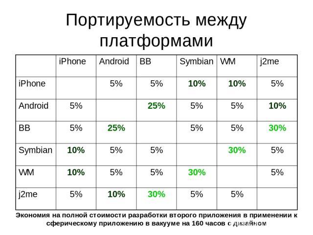 Портируемость между платформами Экономия на полной стоимости разработки второго приложения в применении к сферическому приложению в вакууме на 160 часов с дизайном iPhone Android BB Symbian WM j2me iPhone 5% 5% 10% 10% 5% Android 5% 25% 5% 5% 10% BB…