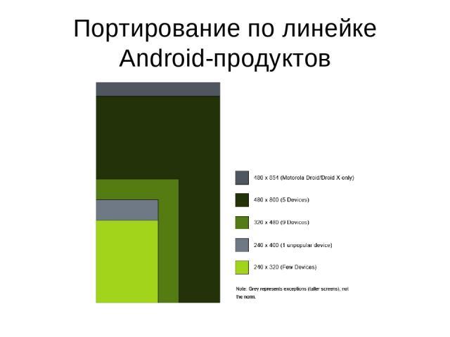 Портирование по линейке Android-продуктов