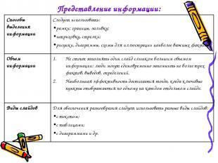 Представление информации: Способы выделения информации Следует использовать: рам