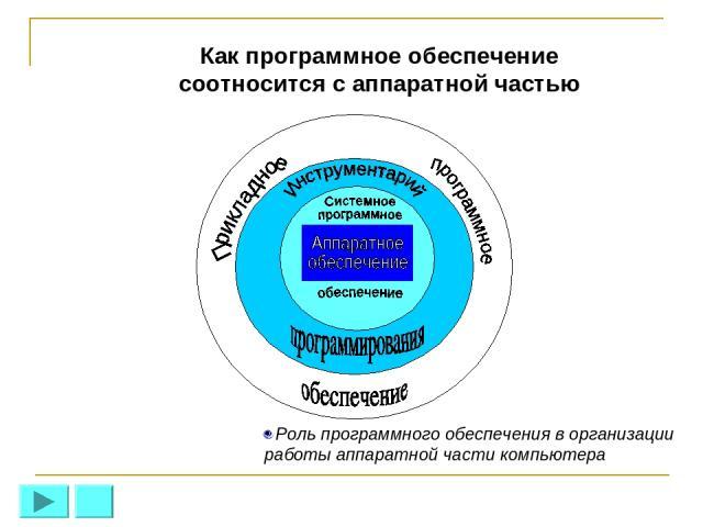 Как программное обеспечение соотносится с аппаратной частью Роль программного обеспечения в организации работы аппаратной части компьютера