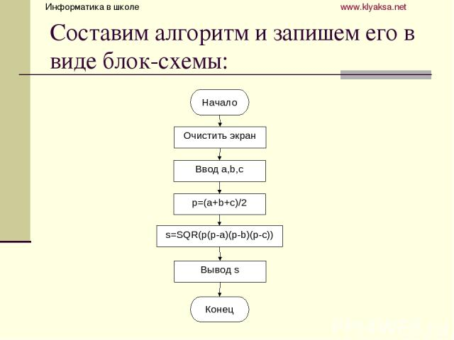 Составим алгоритм и запишем его в виде блок-схемы: Информатика в школе www.klyaksa.net