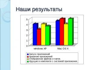 Наши результаты