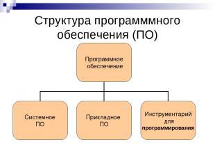 Cтруктура программмного обеспечения (ПО)