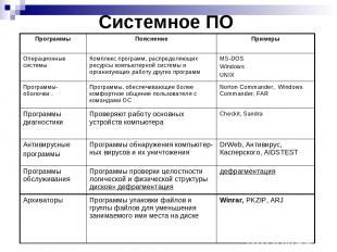 Системное ПО Программы Пояснение Примеры Операционные системы Комплекс программ,