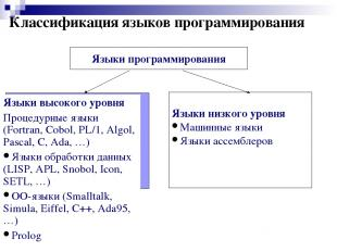 Классификация языков программирования Языки программирования Языки низкого уровн