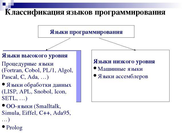 Классификация языков программирования Языки программирования Языки низкого уровня Машинные языки Языки ассемблеров Языки высокого уровня Процедурные языки (Fortran, Cobol, PL/1, Algol, Pascal, C, Ada, …) Языки обработки данных (LISP, APL, Snobol, Ic…