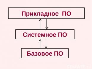 Базовое ПО Системное ПО Прикладное ПО