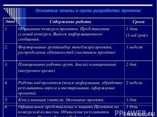 © PRUDNIKOVA Основные этапы и сроки разработки проекта: Этап Содержание работы С