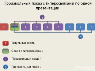 Произвольный показ с гиперссылками по одной презентации 1 2 Т 2 3 4 5 6 7 8 - Сл