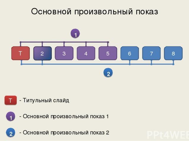 Основной произвольный показ 1 2 Т 3 4 5 6 7 8 Т 1 2 - Титульный слайд - Основной произвольный показ 1 - Основной произвольный показ 2