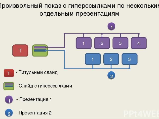 Произвольный показ с гиперссылками по нескольким отдельным презентациям 1 1 2 3 4 2 1 2 3 - Слайд с гиперссылками 1 - Презентация 1 2 - Презентация 2 - Титульный слайд Т Т