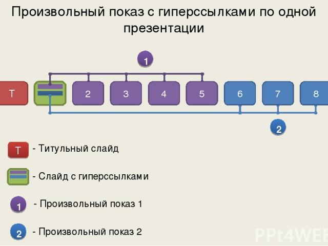 Произвольный показ с гиперссылками по одной презентации 1 2 Т 2 3 4 5 6 7 8 - Слайд с гиперссылками 1 - Произвольный показ 1 2 - Произвольный показ 2 - Титульный слайд Т