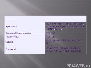 Уровень OSI Протоколы, примерно соответствующие уровню OSI Прикладной BGP,DNS,