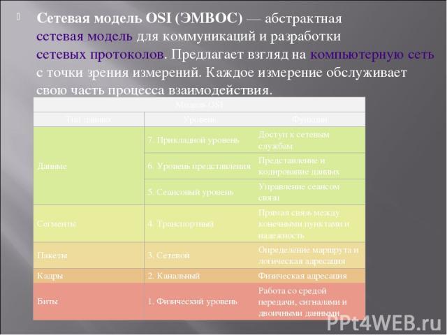 Сетевая модель OSI (ЭМВОС) — абстрактная сетевая модель для коммуникаций и разработки сетевых протоколов. Предлагает взгляд на компьютерную сеть с точки зрения измерений. Каждое измерение обслуживает свою часть процесса взаимодействия. Модель OSI Ти…