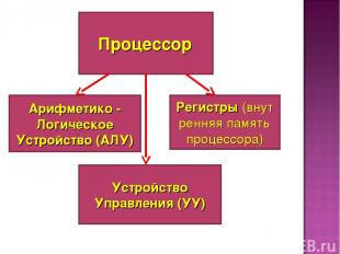 Процессор Арифметико - Логическое Устройство (АЛУ) Устройство Управления (УУ) Ре