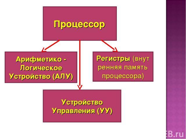 Процессор Арифметико - Логическое Устройство (АЛУ) Устройство Управления (УУ) Регистры(внутренняя память процессора)
