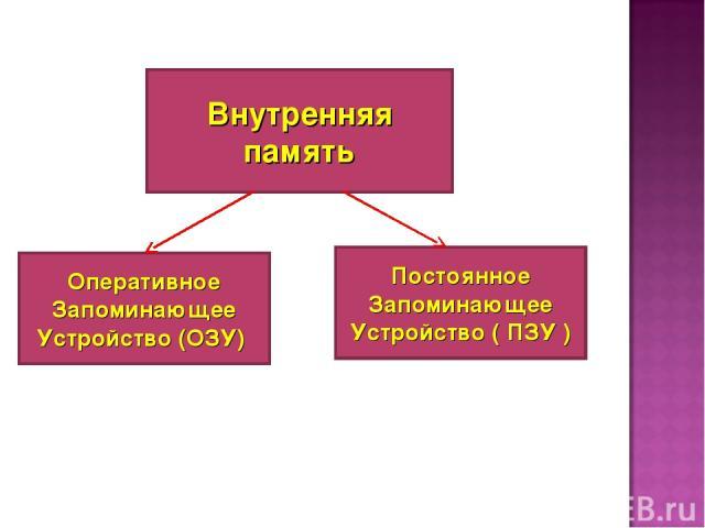 Внутренняя память Оперативное Запоминающее Устройство (ОЗУ) Постоянное Запоминающее Устройство ( ПЗУ )