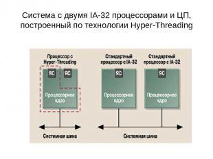 Система с двумя IA-32 процессорами и ЦП, построенный по технологии Hyper-Threadi