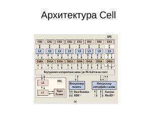 Архитектура Cell