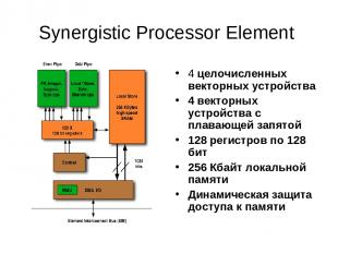 Synergistic Processor Element 4 целочисленных векторных устройства 4 векторных у