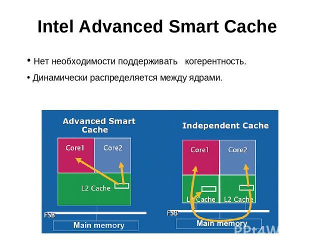 Intel Advanced Smart Cache Нет необходимости поддерживать когерентность. Динамически распределяется между ядрами.