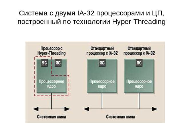 Система с двумя IA-32 процессорами и ЦП, построенный по технологии Hyper-Threading