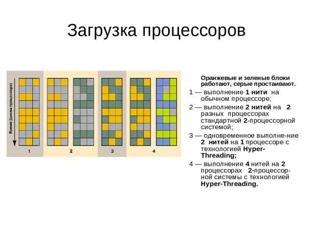 Загрузка процессоров Оранжевые и зеленые блоки работают, серые простаивают. 1 — выполнение 1 нити на обычном процессоре; 2 — выполнение 2 нитей на 2 разных процессорах стандартной 2-процессорной системой; 3 — одновременное выполне-ние 2 нитей на 1 п…