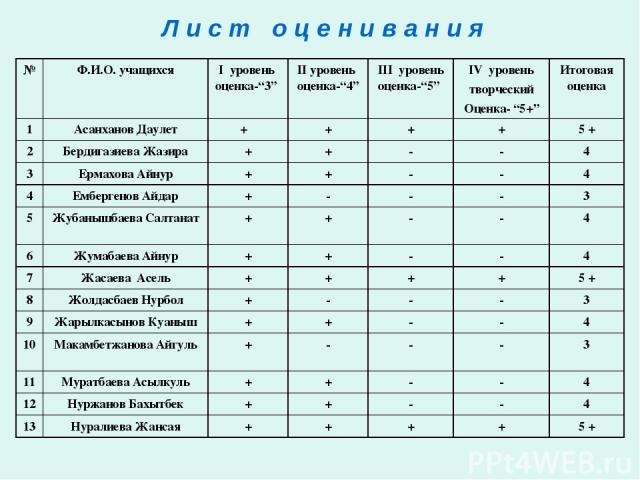 """Л и с т о ц е н и в а н и я № Ф.И.О. учащихся І уровень оценка-""""3"""" ІІ уровень оценка-""""4"""" ІІІ уровень оценка-""""5"""" IV уровень творческий Оценка- """"5+"""" Итоговая оценка 1 Асанханов Даулет + + + + 5 + 2 Бердигазиева Жазира + + - - 4 3 Ермахова Айнур + + - …"""