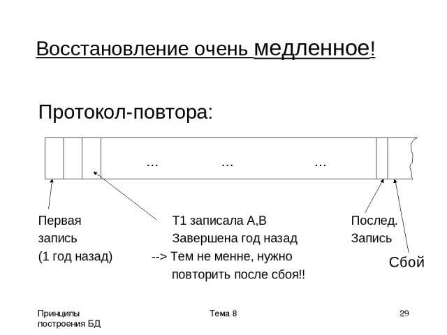 Принципы построения БД Тема 8 * Восстановление очень медленное! Протокол-повтора: Первая T1 записала A,B Послед. запись Завершена год назад Запись (1 год назад) --> Тем не менне, нужно повторить после сбоя!! ... ... ... Сбой Тема 8