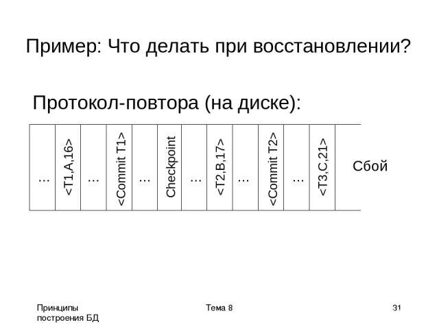 Принципы построения БД Тема 8 * Пример: Что делать при восстановлении? Протокол-повтора (на диске): Сбой ... ... ... ... ... ... Тема 8