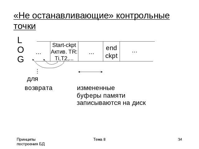 Принципы построения БД Тема 8 * «Не останавливающие» контрольные точки L O G для возврата измененные буферы памяти записываются на диск Start-ckpt Актив. TR: Ti,T2,... end ckpt ... ... ... ... Тема 8