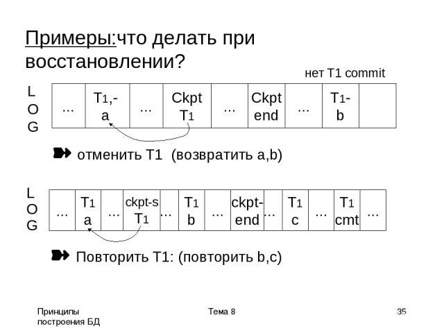 Принципы построения БД Тема 8 * Примеры:что делать при восстановлении? нет T1 commit L O G T1,- a ... Ckpt T1 ... Ckpt end ... T1- b ... отменить T1 (возвратить a,b) L O G ... T1 a ... ... T1 b ... ... T1 c ... T1 cmt ... ckpt- end ckpt-s T1 Повтори…