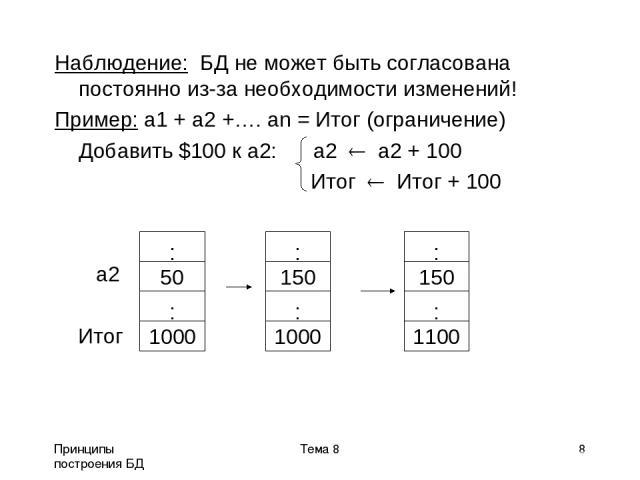 Принципы построения БД Тема 8 * Наблюдение: БД не может быть согласована постоянно из-за необходимости изменений! Пример: a1 + a2 +…. an = Итог (ограничение) Добавить $100 к a2: a2 a2 + 100 Итог Итог + 100 а2 Итог Тема 8