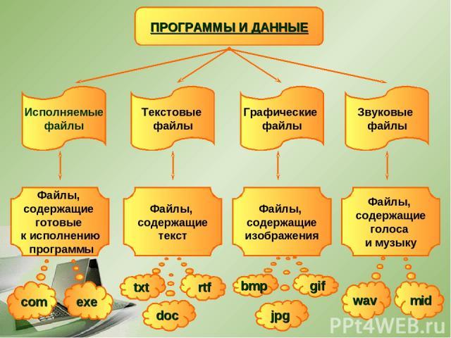 ПРОГРАММЫ И ДАННЫЕ Исполняемые файлы Текстовые файлы Графические файлы Звуковые файлы Файлы, содержащие готовые к исполнению программы Файлы, содержащие текст Файлы, содержащие изображения Файлы, содержащие голоса и музыку com exe doc txt rtf jpg bm…