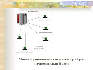 Многотерминальная система – прообраз вычислительной сети