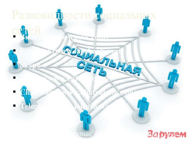 Разновидности социальных сетей Вконтакте (www.vk.com) Facebook(www.facebook.com) Skype Twitter(www.twitter.com) Chatrulette(www.chatrulette.com) Telegram(www.telegram.com) Почти все современные чаты поддерживают всевозможные «смайлики»