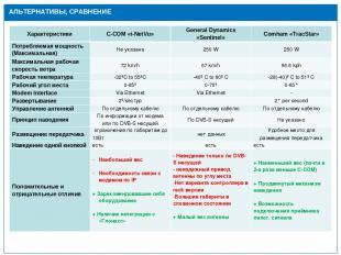 Действующая инфраструктура АЛЬТЕРНАТИВЫ, СРАВНЕНИЕ Характеристики C-COM «i-NetVu