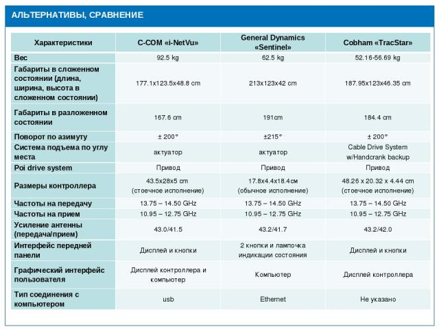 Действующая инфраструктура АЛЬТЕРНАТИВЫ, СРАВНЕНИЕ Характеристики C-COM «i-NetVu» General Dynamics «Sentinel» Cobham «TracStar» Вес 92.5 kg 62.5 kg 52.16-56.69 kg Габариты в сложенном состоянии (длина, ширина, высота в сложенном состоянии) 177.1x123…