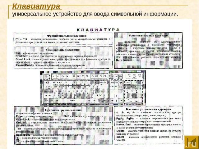 Клавиатура универсальное устройство для ввода символьной информации.