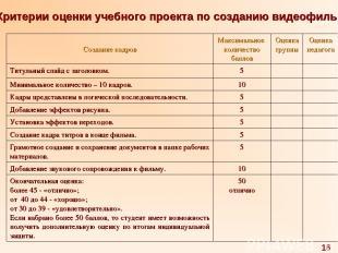 Критерии оценки учебного проекта по созданию видеофильма 16 Создание кадров Макс