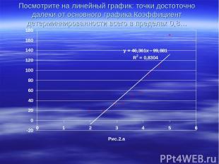 Посмотрите на линейный график: точки достоточно далеки от основного графика.Коэф