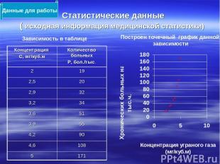 Статистические данные ( исходная информация медицинской статистики) Данные для р