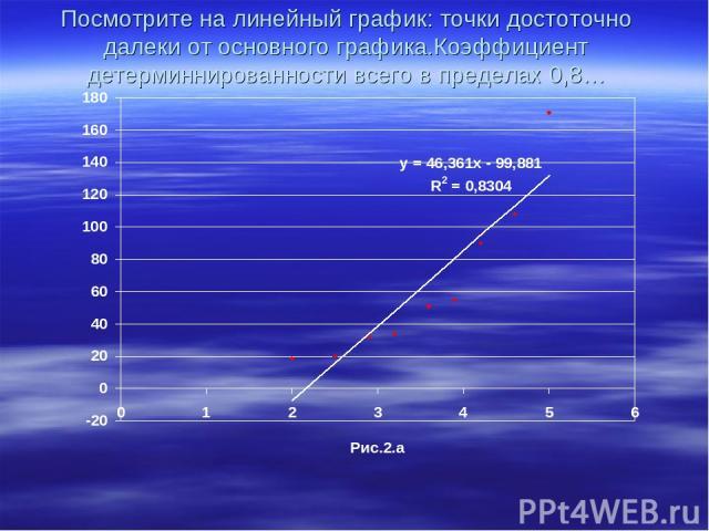 Посмотрите на линейный график: точки достоточно далеки от основного графика.Коэффициент детерминнированности всего в пределах 0,8…