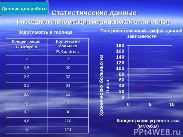 Статистические данные ( исходная информация медицинской статистики) Данные для работы Зависимость в таблице Построен точечный график данной зависимости Концентрация С, мг/куб.м Количество больных Р, бол./тыс. 2 19 2,5 20 2,9 32 3,2 34 3,6 51 3,9 55 …
