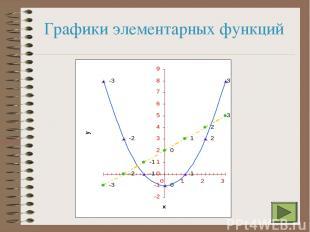 Графики элементарных функций