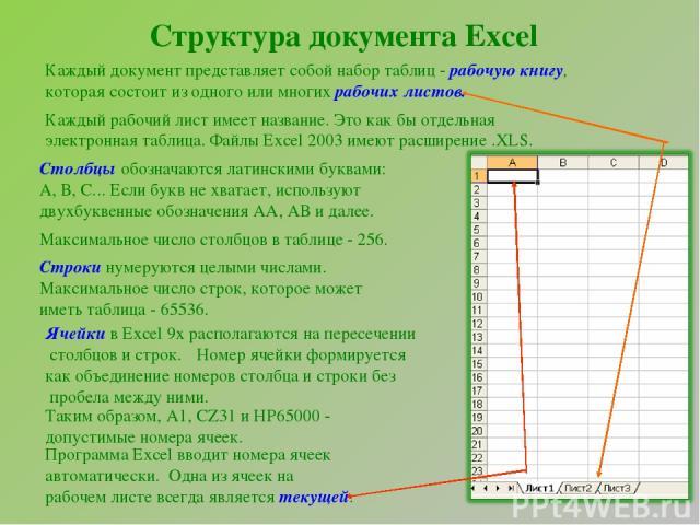 Структура документа Excel Каждый документ представляет собой набор таблиц - рабочую книгу, которая состоит из одного или многих рабочих листов. Каждый рабочий лист имеет название. Это как бы отдельная электронная таблица. Файлы Excel 2003 имеют расш…