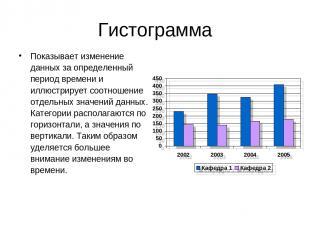 Гистограмма Показывает изменение данных за определенный период времени и иллюстр
