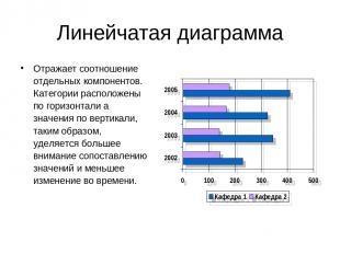 Линейчатая диаграмма Отражает соотношение отдельных компонентов. Категории распо