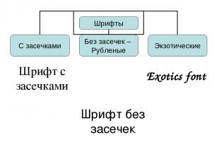 Шрифт с засечками Шрифт без засечек Exotics font