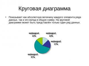 Круговая диаграмма Показывает как абсолютную величину каждого элемента ряда данн